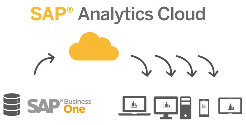 SAP Analytics Cloud a SAP Business One