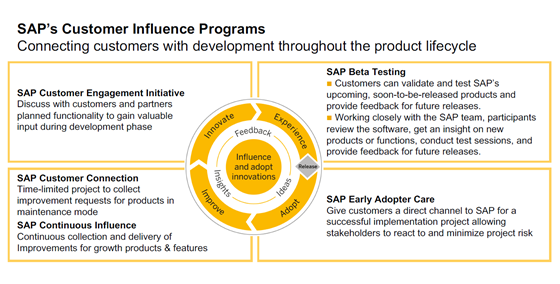 Inovace v SAP Business One